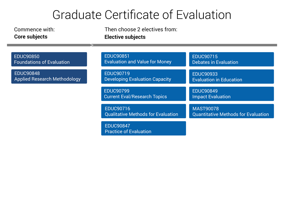 equivalency evaluation of coursework District academic senate equivalency instruction sheet  statewide or  nationwide recognition to the extent that it replaces course work usually found in  the degree  actfl evaluation exam prior to submitting a das equivalency  application.
